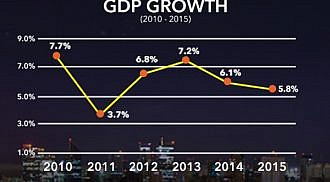 PH GDP grows 6.3% in Q4