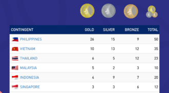 Latest Medal Tally as of December 10, 2019, 10:00 PM. 2019 SEA Games